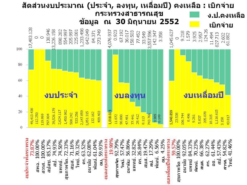 สัดส่วนงบประมาณ (ประจำ, ลงทุน, เหลื่อมปี) คงเหลือ : เบิกจ่าย กระทรวงสาธารณสุข ข้อมูล ณ 30 มิถุนายน 2552 งบประจำทั้งกระทรวง 73.87% สพฉ.