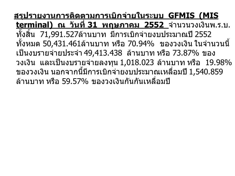 สรุปรายงานการติดตามการเบิกจ่ายในระบบ GFMIS (MIS terminal) ณ วันที่ 31 พฤษภาคม 2552 จำนวนวงเงินพ.