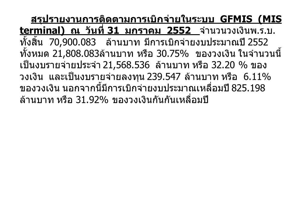 สรุปรายงานการติดตามการเบิกจ่ายในระบบ GFMIS (MIS terminal) ณ วันที่ 31 มกราคม 2552 จำนวนวงเงินพ. ร. บ. ทั้งสิ้น 70,900.083 ล้านบาท มีการเบิกจ่ายงบประมา