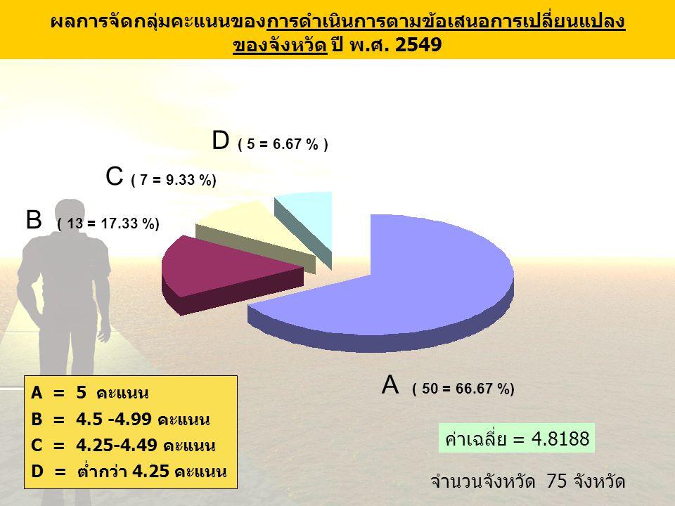 18 จำนวนจังหวัด 75 จังหวัด C ( 7 = 9.33 %) D ( 5 = 6.67 % ) A ( 50 = 66.67 %) B ( 13 = 17.33 %) ผลการจัดกลุ่มคะแนนของการดำเนินการตามข้อเสนอการเปลี่ยนแ