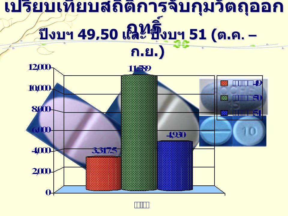 เปรียบเทียบสถิติการจับกุมวัตถุออก ฤทธิ์ ปีงบฯ 49,50 และ ปีงบฯ 51 ( ต. ค. – ก. ย.)