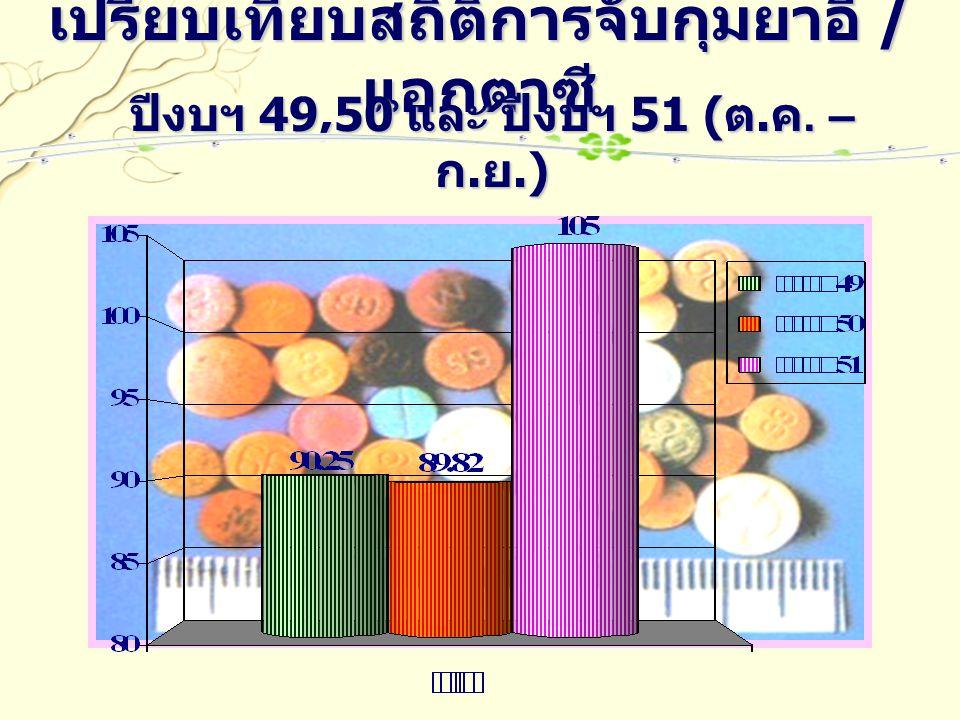 เปรียบเทียบสถิติการจับกุมยาอี / แอกตาซี ปีงบฯ 49,50 และ ปีงบฯ 51 ( ต. ค. – ก. ย.)