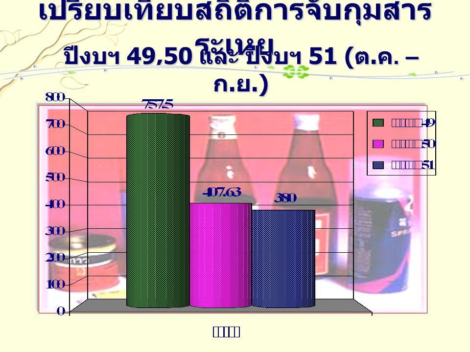 เปรียบเทียบสถิติการจับกุมสาร ระเหย ปีงบฯ 49,50 และ ปีงบฯ 51 ( ต. ค. – ก. ย.)