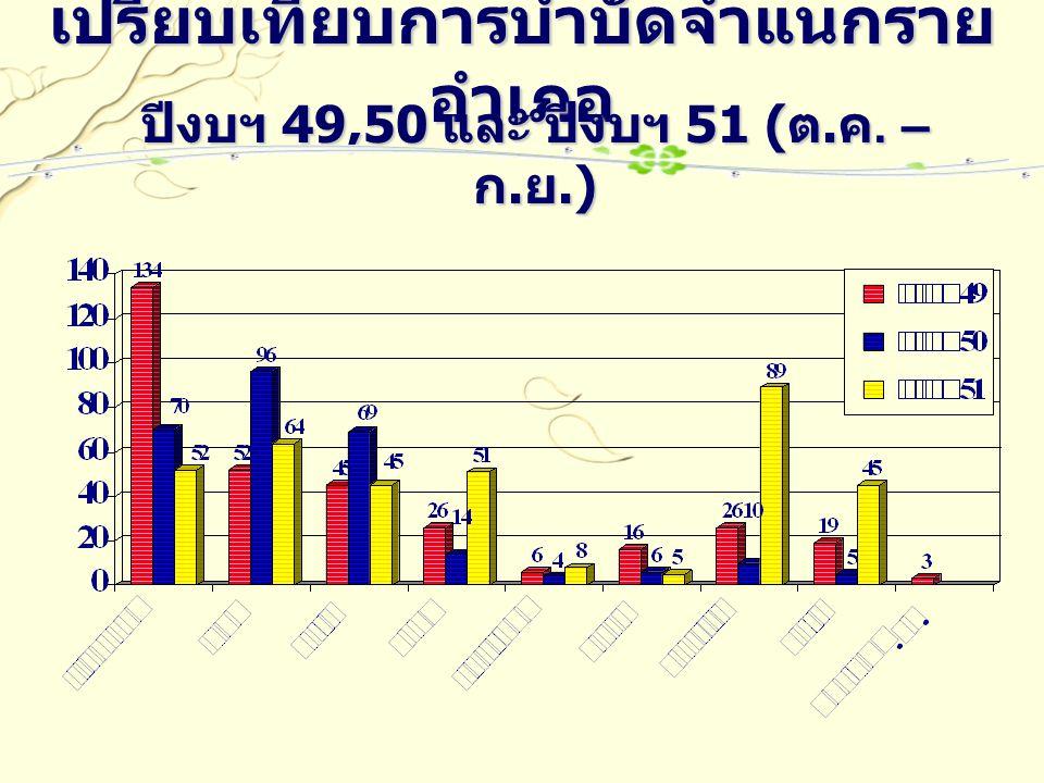 เปรียบเทียบการบำบัดจำแนกราย อำเภอ ปีงบฯ 49,50 และ ปีงบฯ 51 ( ต. ค. – ก. ย.)