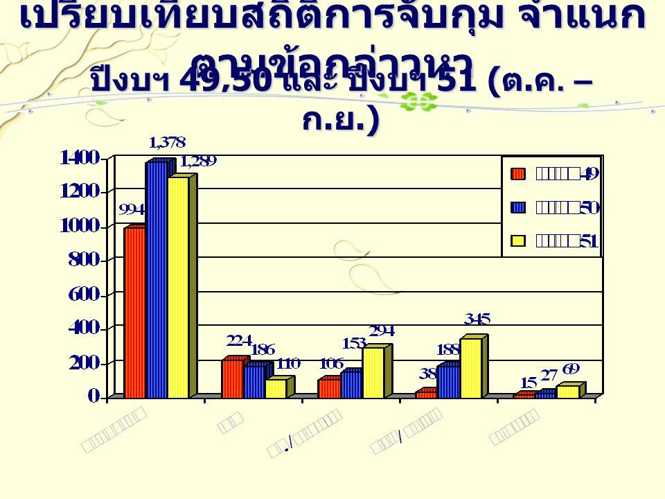 เปรียบเทียบสถิติการจับกุม จำแนก ตามข้อกล่าวหา ปีงบฯ 49,50 และ ปีงบฯ 51 ( ต. ค. – ก. ย.)
