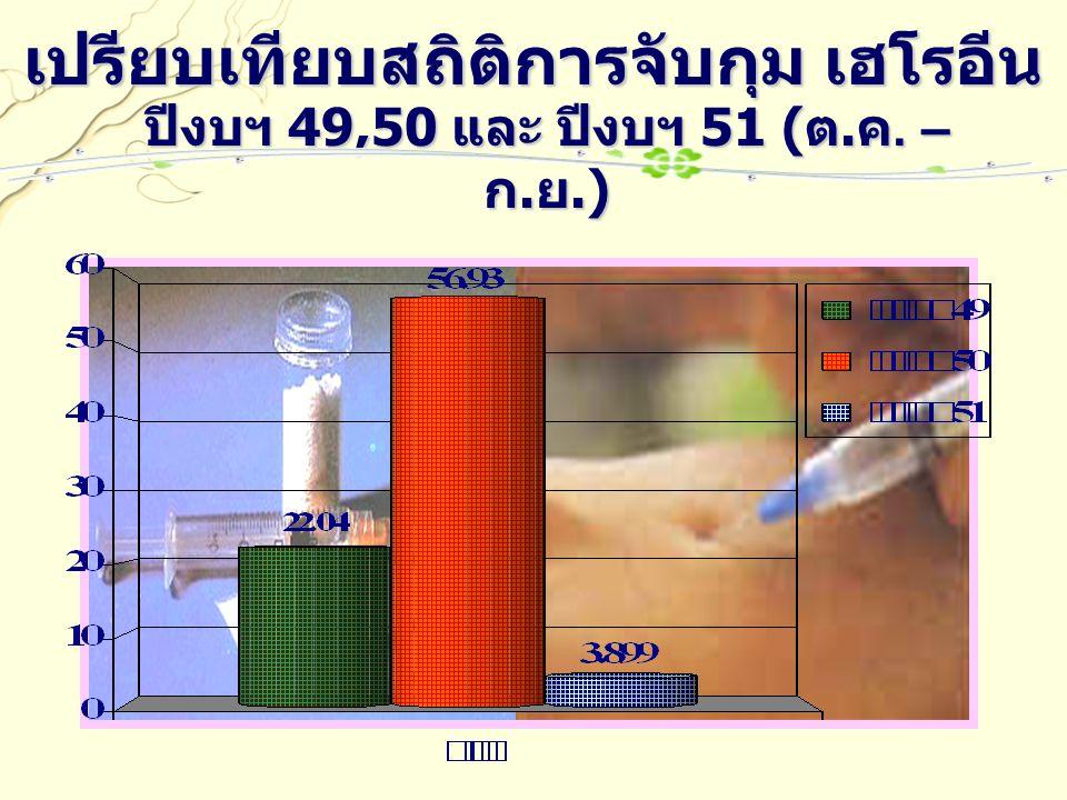 เปรียบเทียบสถิติการจับกุม เฮโรอีน ปีงบฯ 49,50 และ ปีงบฯ 51 ( ต. ค. – ก. ย.)