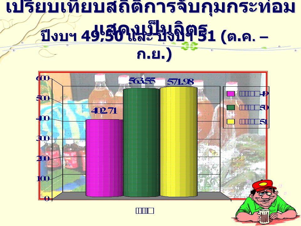 เปรียบเทียบสถิติการจับกุมกระท่อม แสดงเป็นลิตร ปีงบฯ 49,50 และ ปีงบฯ 51 ( ต. ค. – ก. ย.)