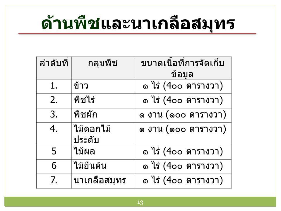 ด้านพืชและนาเกลือสมุทร ลำดับที่กลุ่มพืชขนาดเนื้อที่การจัดเก็บ ข้อมูล 1. ข้าว๑ ไร่ (4 ๐๐ ตารางวา ) 2. พืชไร่๑ ไร่ (4 ๐๐ ตารางวา ) 3. พืชผัก๑ งาน ( ๑๐๐