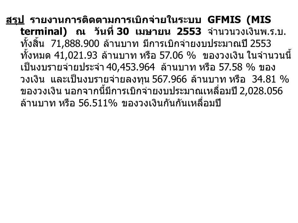 สรุป รายงานการติดตามการเบิกจ่ายในระบบ GFMIS (MIS terminal) ณ วันที่ 30 เมษายน 2553 จำนวนวงเงินพ.