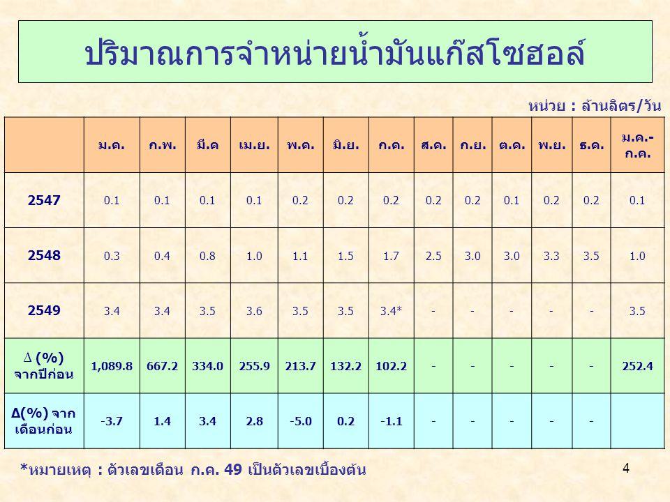 4 ปริมาณการจำหน่ายน้ำมันแก๊สโซฮอล์ *หมายเหตุ : ตัวเลขเดือน ก.ค.