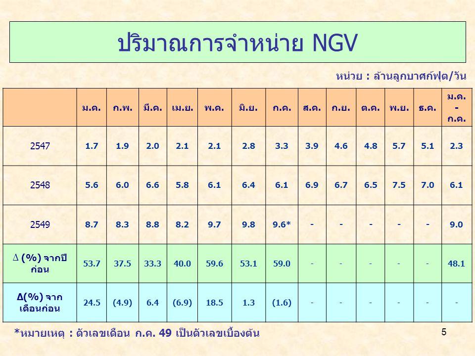 5 ปริมาณการจำหน่าย NGV *หมายเหตุ : ตัวเลขเดือน ก.ค.