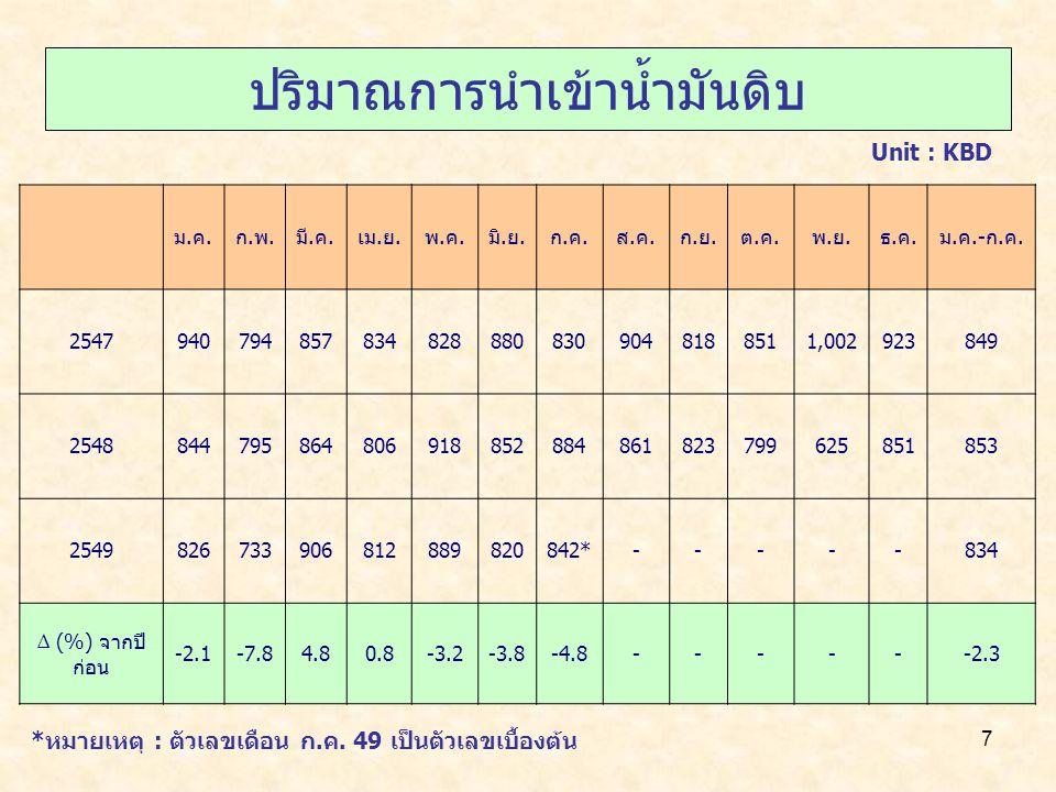 7 ปริมาณการนำเข้าน้ำมันดิบ Unit : KBD ม.ค.ก.พ.มี.ค.เม.ย.พ.ค.มิ.ย.ก.ค.ส.ค.ก.ย.ต.ค.พ.ย.ธ.ค.ม.ค.-ก.ค.