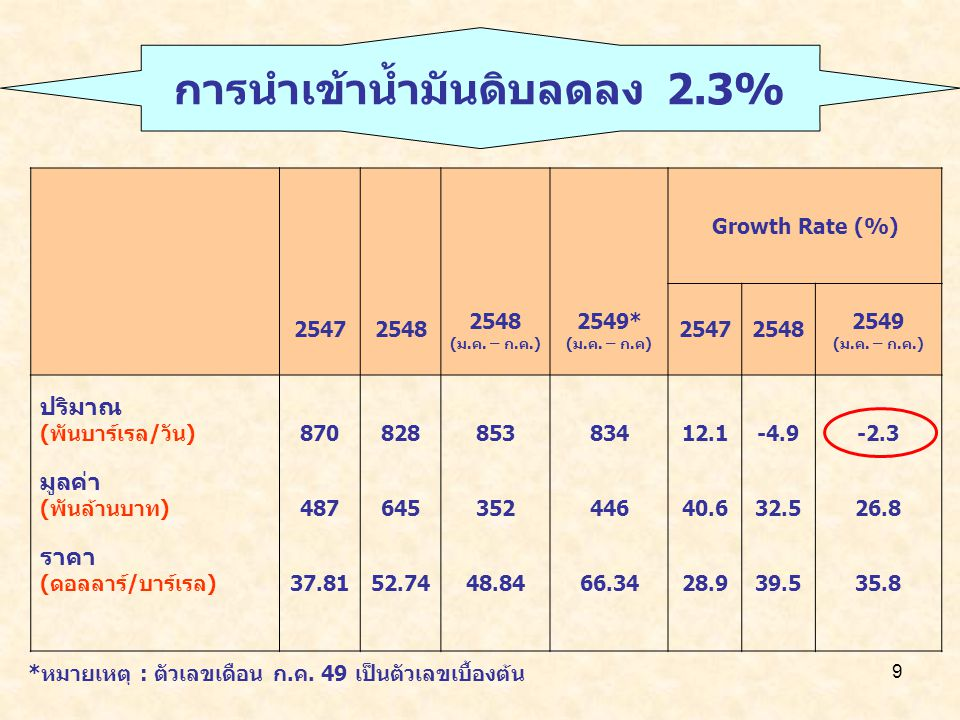 9 Growth Rate (%) (ม.ค. – ก.ค.) 2549* (ม.ค.
