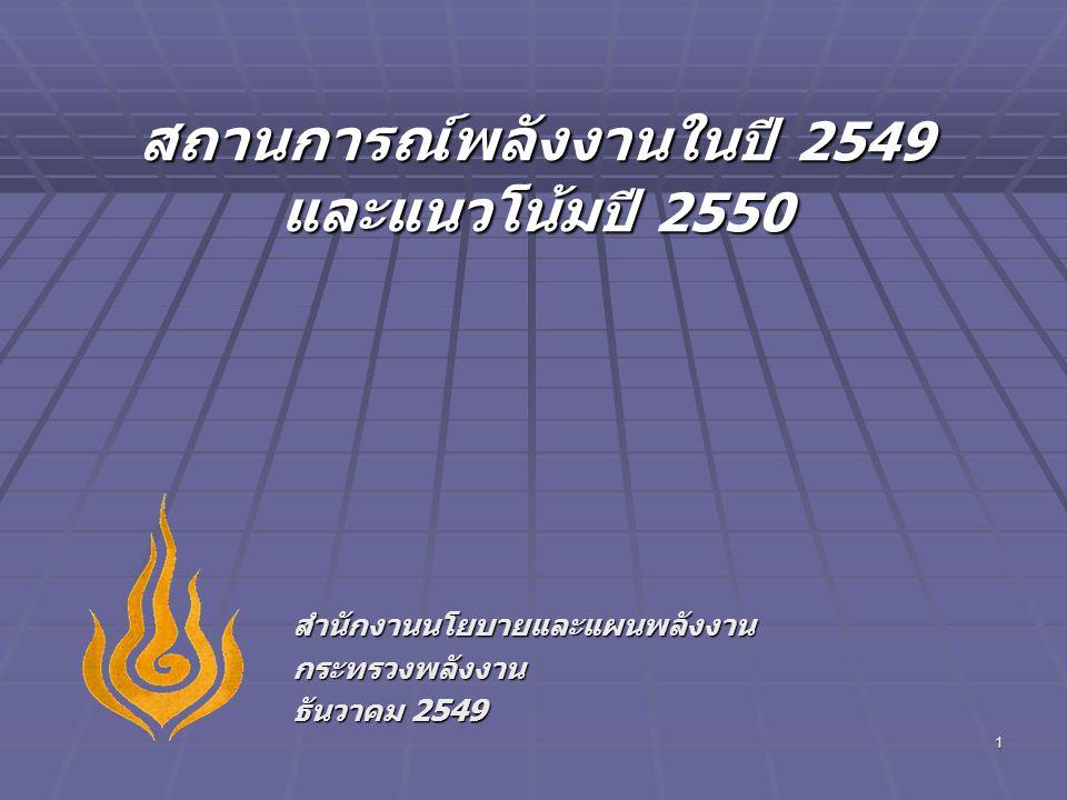 2 การใช้ การผลิต การนำเข้าพลังงานเชิงพาณิชย์ขั้นต้น 2545 2546 2547 25482549* การใช้1,2821,3511,4501,5201,557 การผลิต631671676743770 การนำเข้า (สุทธิ)797868988980974 การนำเข้า / การใช้ (%)6264686463 อัตราการเปลี่ยนแปลง (%) การใช้6.65.47.34.52.4 การผลิต6.26.30.79.63.7 การนำเข้า (สุทธิ)6.28.913.8-1.1-0.7 GDP (%)5.37.16.34.55.0 หน่วย: เทียบเท่าพันบาร์เรลน้ำมันดิบต่อวัน * เบื้องต้น