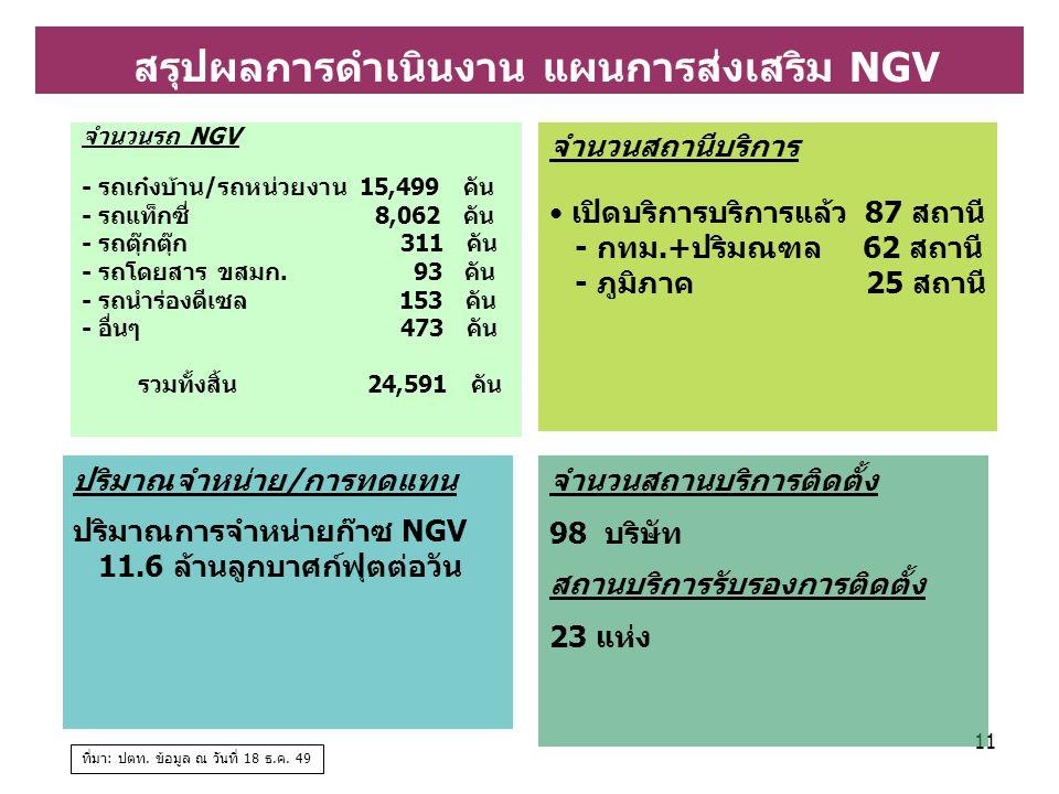 11 จำนวนสถานีบริการ เปิดบริการบริการแล้ว 87 สถานี - กทม.+ปริมณฑล 62 สถานี - ภูมิภาค 25 สถานี ปริมาณจำหน่าย/การทดแทน ปริมาณการจำหน่ายก๊าซ NGV 11.6 ล้านลูกบาศก์ฟุตต่อวัน ที่มา: ปตท.