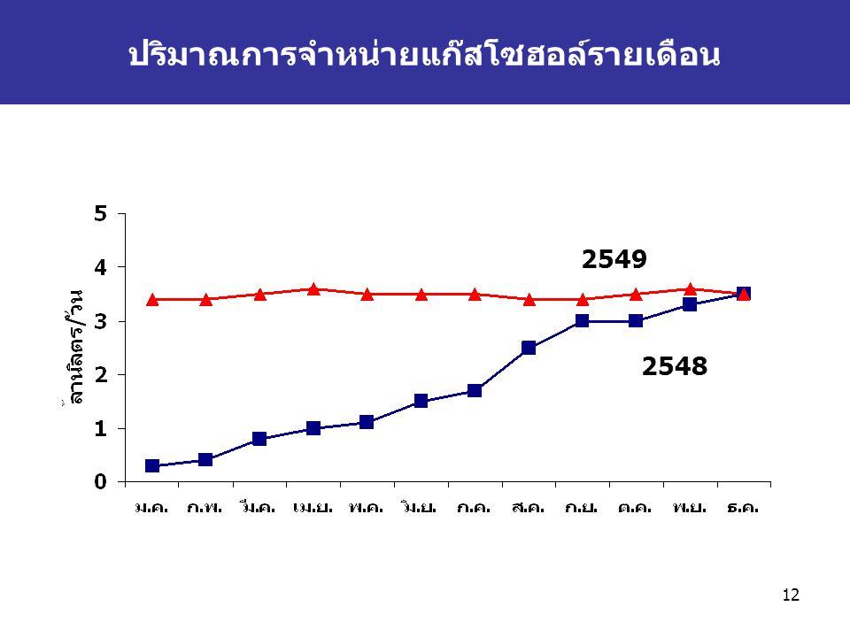 12 2548 2549 ปริมาณการจำหน่ายแก๊สโซฮอล์รายเดือน