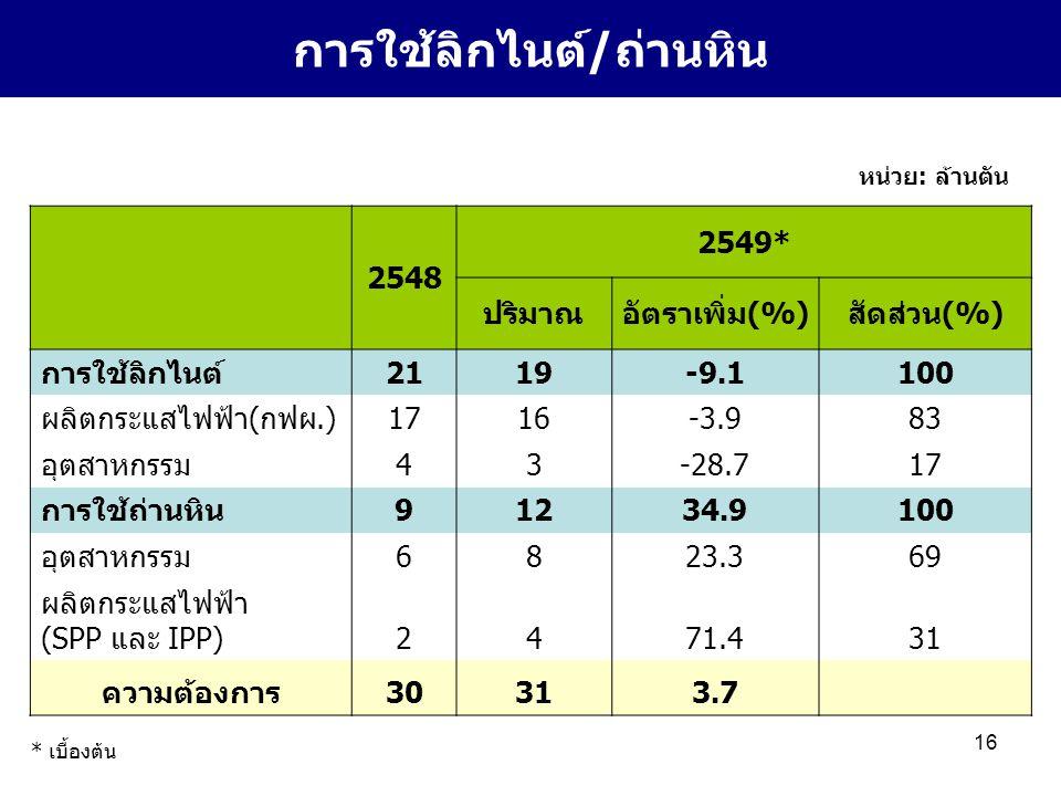 16 2548 2549* ปริมาณอัตราเพิ่ม(%)สัดส่วน(%) การใช้ลิกไนต์2119-9.1100 ผลิตกระแสไฟฟ้า(กฟผ.)1716-3.983 อุตสาหกรรม43-28.717 การใช้ถ่านหิน91234.9100 อุตสาหกรรม6823.369 ผลิตกระแสไฟฟ้า (SPP และ IPP)2471.431 ความต้องการ30313.7 การใช้ลิกไนต์/ถ่านหิน หน่วย: ล้านตัน * เบื้องต้น