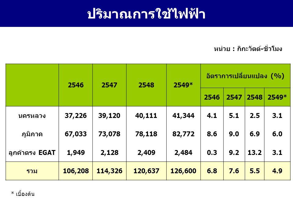 19 ปริมาณการใช้ไฟฟ้า 2546254725482549* อัตราการเปลี่ยนแปลง (%) 2546254725482549* นครหลวง37,22639,12040,11141,3444.15.12.53.1 ภูมิภาค67,03373,07878,11882,7728.69.06.96.0 ลูกค้าตรง EGAT1,9492,1282,4092,4840.39.213.23.1 รวม106,208114,326120,637126,6006.87.65.54.9 หน่วย : กิกะวัตต์-ชั่วโมง * เบื้องต้น