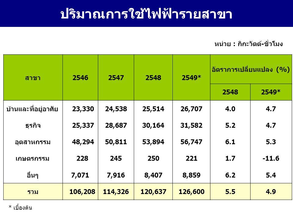 20 ปริมาณการใช้ไฟฟ้ารายสาขา สาขา2546254725482549* อัตราการเปลี่ยนแปลง (%) 25482549* บ้านและที่อยู่อาศัย 23,33024,53825,51426,7074.04.7 ธุรกิจ 25,33728,68730,16431,5825.24.7 อุตสาหกรรม 48,29450,81153,89456,7476.15.3 เกษตรกรรม 2282452502211.7-11.6 อื่นๆ7,0717,9168,4078,8596.25.4 รวม 106,208114,326120,637126,6005.54.9 หน่วย : กิกะวัตต์-ชั่วโมง * เบื้องต้น