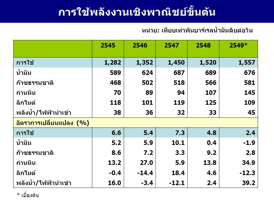 14 การใช้ก๊าซ LPG รายสาขา หน่วย : ล้านกิโลกรัม 254725482549* อัตราการ เปลี่ยนแปลง (%) สัดส่วน (%) ครัวเรือน1,513.21,604.11,711.96.753 อุตสาหกรรม440.7449.8512.313.916 รถยนต์225.0302.6454.450.214 ปิโตรเคมี424.6566.5541.6-4.417 รวม2,603.52,923.03,220.210.2100 * เบื้องต้น