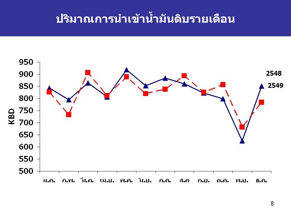 9 การใช้น้ำมันสำเร็จรูป หน่วย: พันบาร์เรลต่อวัน **ไม่รวมการใช้ LPG ที่ใช้เป็น Feed stocks ในปิโตรเคมี ชนิด254725482549* อัตราการเปลี่ยนแปลง (%) 254725482549* เบนซิน132125 0.3-5.30.01 ธรรมดา 918075781.7-6.44.1 พิเศษ525047-1.7-3.7-6 -แก๊สโซฮอล์112182,214.31,032.156.5 -95513929-3.6-24.5-24.8 ดีเซล338 31811.8-0.1-5.7 ก๊าด0.400.370.34-35-8.6-6.8 เครื่องบิน73747812.71.14.9 น้ำมันเตา10410710221.52.3-4.1 LPG**7075851.58.113.6 รวม7187197099.70.1-1.3 * เบื้องต้น