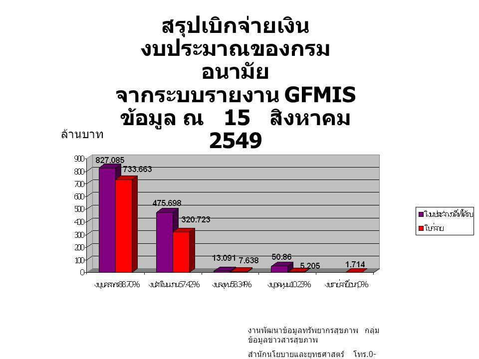 สรุปเบิกจ่ายเงิน งบประมาณของกรม อนามัย จากระบบรายงาน GFMIS ข้อมูล ณ 15 สิงหาคม 2549 ล้านบาท งานพัฒนาข้อมูลทรัพยากรสุขภาพ กลุ่ม ข้อมูลข่าวสารสุขภาพ สำน