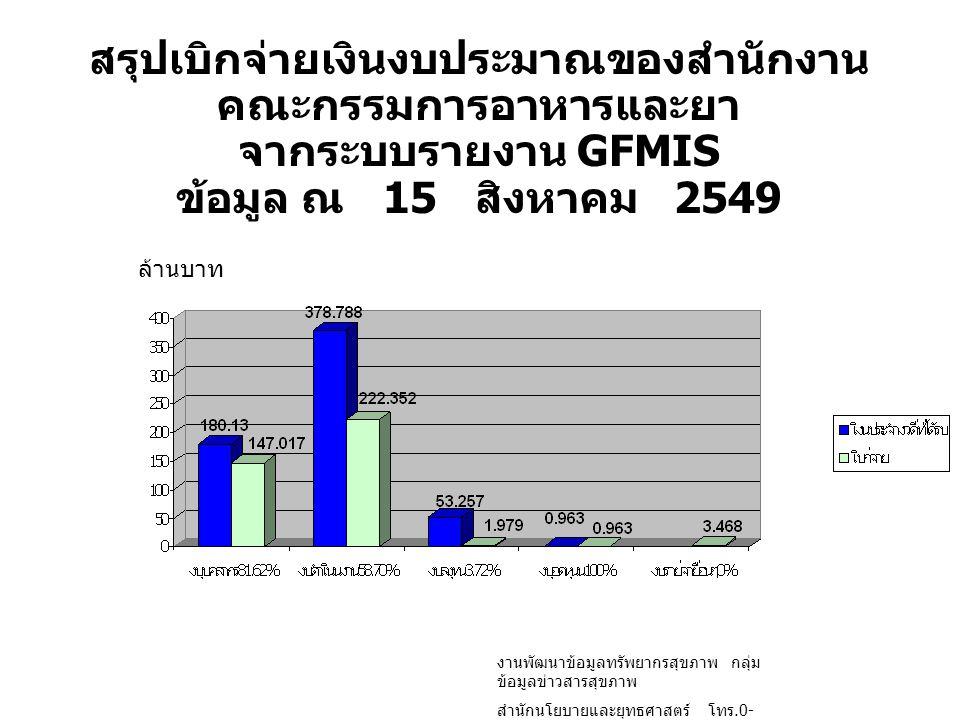 สรุปเบิกจ่ายเงินงบประมาณของสำนักงาน คณะกรรมการอาหารและยา จากระบบรายงาน GFMIS ข้อมูล ณ 15 สิงหาคม 2549 ล้านบาท งานพัฒนาข้อมูลทรัพยากรสุขภาพ กลุ่ม ข้อมู