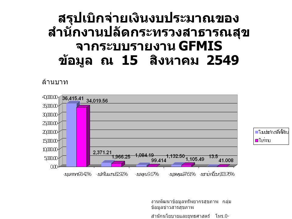 สรุปเบิกจ่ายเงินงบประมาณของ สำนักงานปลัดกระทรวงสาธารณสุข จากระบบรายงาน GFMIS ข้อมูล ณ 15 สิงหาคม 2549 ล้านบาท งานพัฒนาข้อมูลทรัพยากรสุขภาพ กลุ่ม ข้อมู