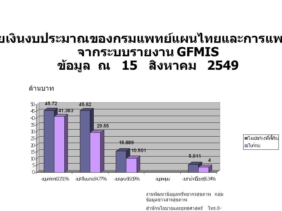 สรุปเบิกจ่ายเงินงบประมาณของกรมแพทย์แผนไทยและการแพทย์ทางเลือก จากระบบรายงาน GFMIS ข้อมูล ณ 15 สิงหาคม 2549 ล้านบาท งานพัฒนาข้อมูลทรัพยากรสุขภาพ กลุ่ม ข