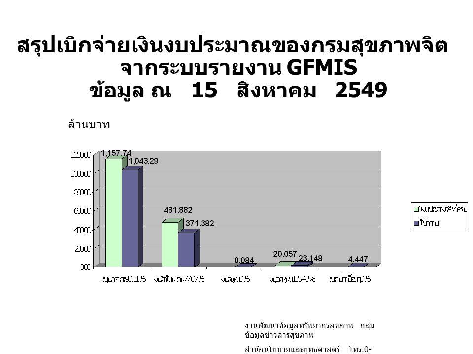 สรุปเบิกจ่ายเงินงบประมาณของกรมสุขภาพจิต จากระบบรายงาน GFMIS ข้อมูล ณ 15 สิงหาคม 2549 ล้านบาท งานพัฒนาข้อมูลทรัพยากรสุขภาพ กลุ่ม ข้อมูลข่าวสารสุขภาพ สำ