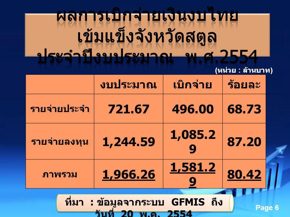 Powerpoint Templates Page 6 งบประมาณเบิกจ่ายร้อยละ รายจ่ายประจำ 721.67496.0068.73 รายจ่ายลงทุน 1,244.59 1,085.2 9 87.20 ภาพรวม 1,966.26 1,581.2 9 80.4