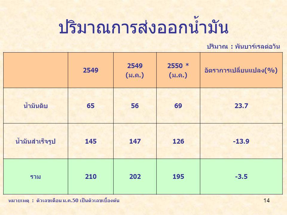 14 ปริมาณการส่งออกน้ำมัน 2549 (ม.ค.) 2550 * (ม.ค.) อัตราการเปลี่ยนแปลง(%) น้ำมันดิบ65566923.7 น้ำมันสำเร็จรูป145147126-13.9 รวม210202195-3.5 ปริมาณ : พันบาร์เรลต่อวัน หมายเหตุ : ตัวเลขเดือน ม.ค.50 เป็นตัวเลขเบื้องต้น