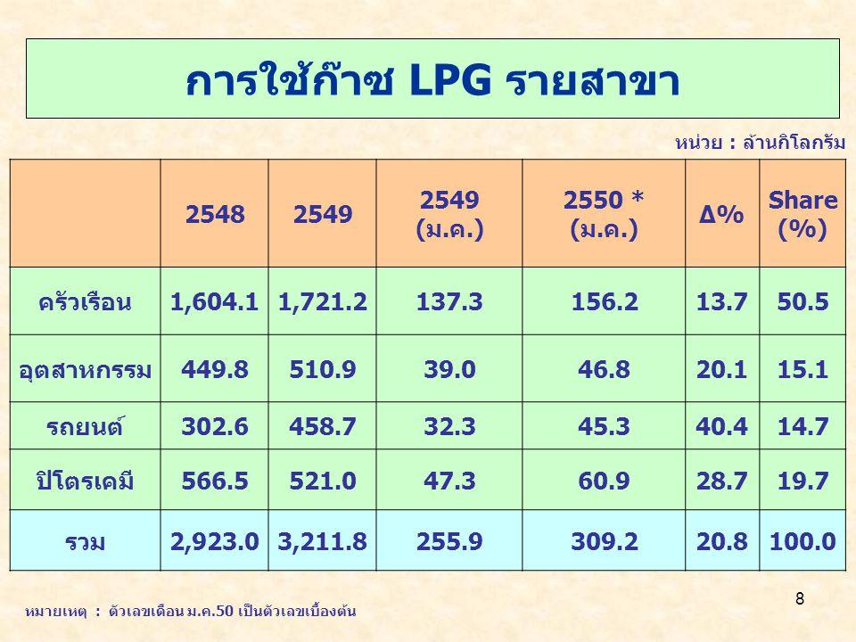 8 การใช้ก๊าซ LPG รายสาขา หน่วย : ล้านกิโลกรัม 25482549 (ม.ค.) 2550 * (ม.ค.) Δ%Δ% Share (%) ครัวเรือน1,604.11,721.2137.3156.213.750.5 อุตสาหกรรม449.8510.939.046.820.115.1 รถยนต์302.6458.732.345.340.414.7 ปิโตรเคมี566.5521.047.360.928.719.7 รวม2,923.03,211.8255.9309.220.8100.0 หมายเหตุ : ตัวเลขเดือน ม.ค.50 เป็นตัวเลขเบื้องต้น