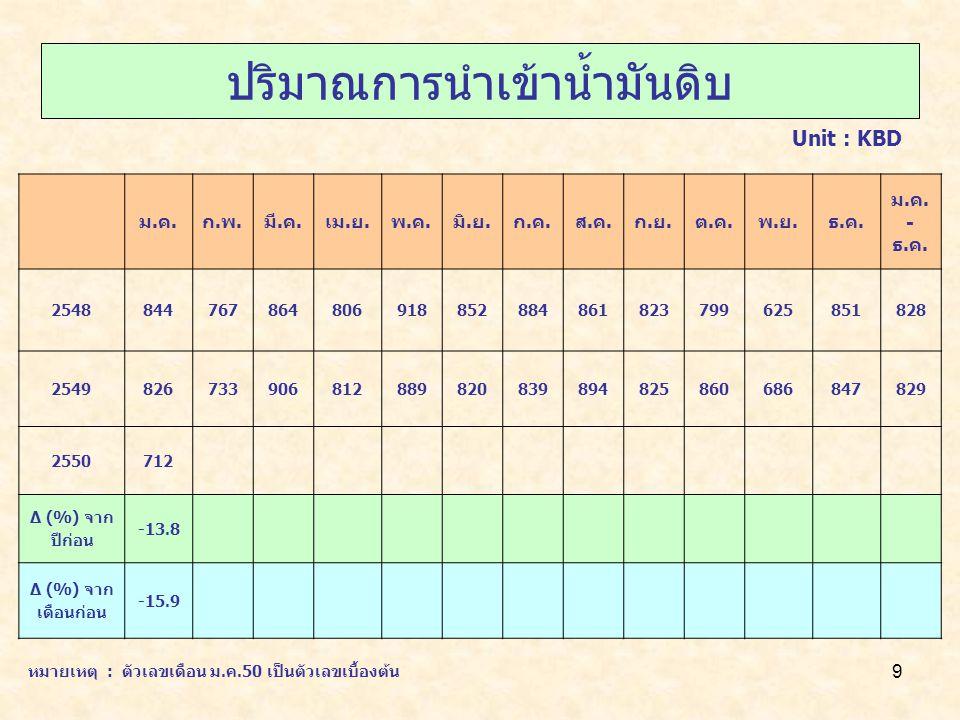 9 ปริมาณการนำเข้าน้ำมันดิบ Unit : KBD ม.ค.ก.พ.มี.ค.เม.ย.พ.ค.มิ.ย.ก.ค.ส.ค.ก.ย.ต.ค.พ.ย.ธ.ค.