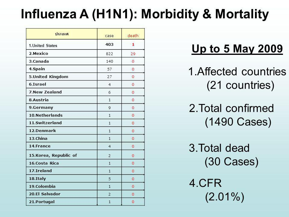 Influenza A (H1N1): Morbidity & Mortality Up to 5 May 2009 1.Affected countries (21 countries) 3.Total dead (30 Cases) 4.CFR (2.01%) 2.Total confirmed