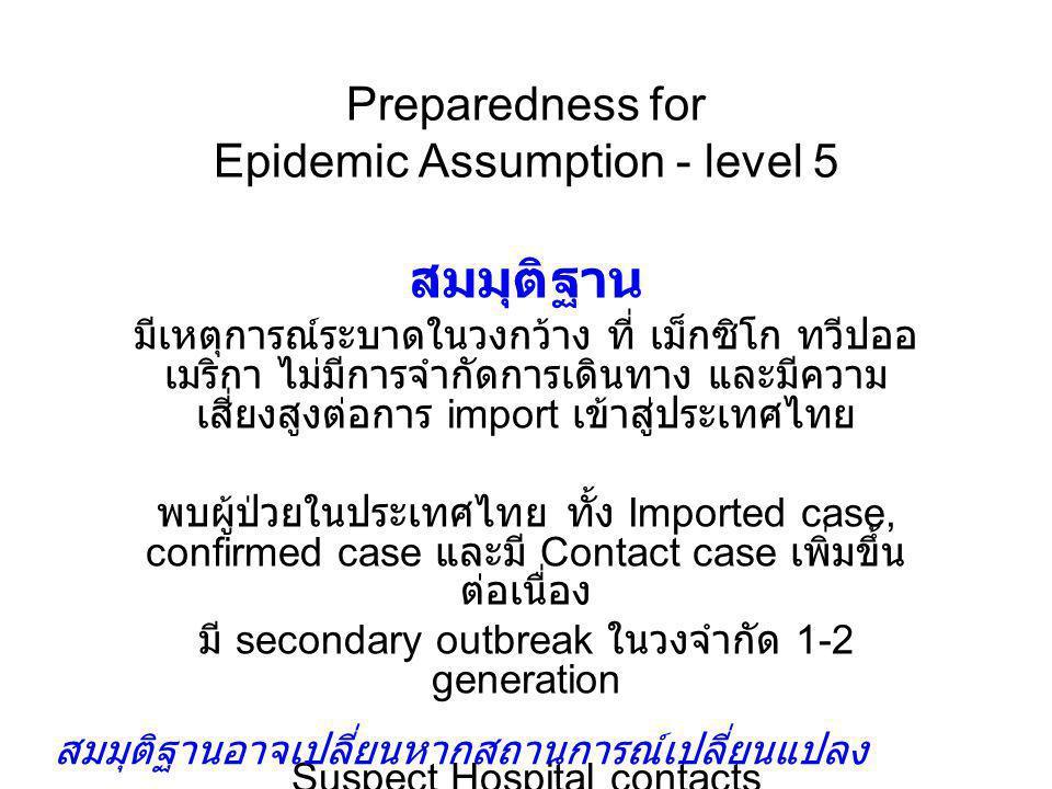Preparedness for Epidemic Assumption - level 5 สมมุติฐาน มีเหตุการณ์ระบาดในวงกว้าง ที่ เม็กซิโก ทวีปออ เมริกา ไม่มีการจำกัดการเดินทาง และมีความ เสี่ยง