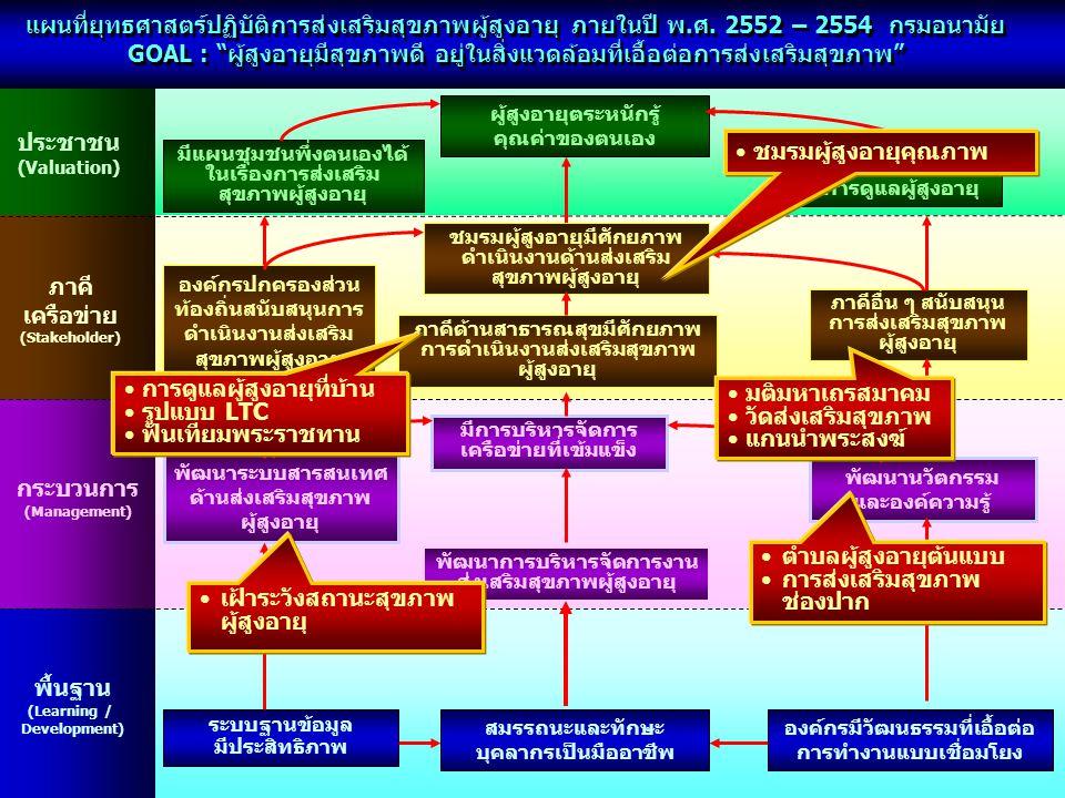 """แผนที่ยุทธศาสตร์ปฏิบัติการส่งเสริมสุขภาพผู้สูงอายุ ภายในปี พ.ศ. 2552 – 2554 กรมอนามัย GOAL : """"ผู้สูงอายุมีสุขภาพดี อยู่ในสิ่งแวดล้อมที่เอื้อต่อการส่งเ"""