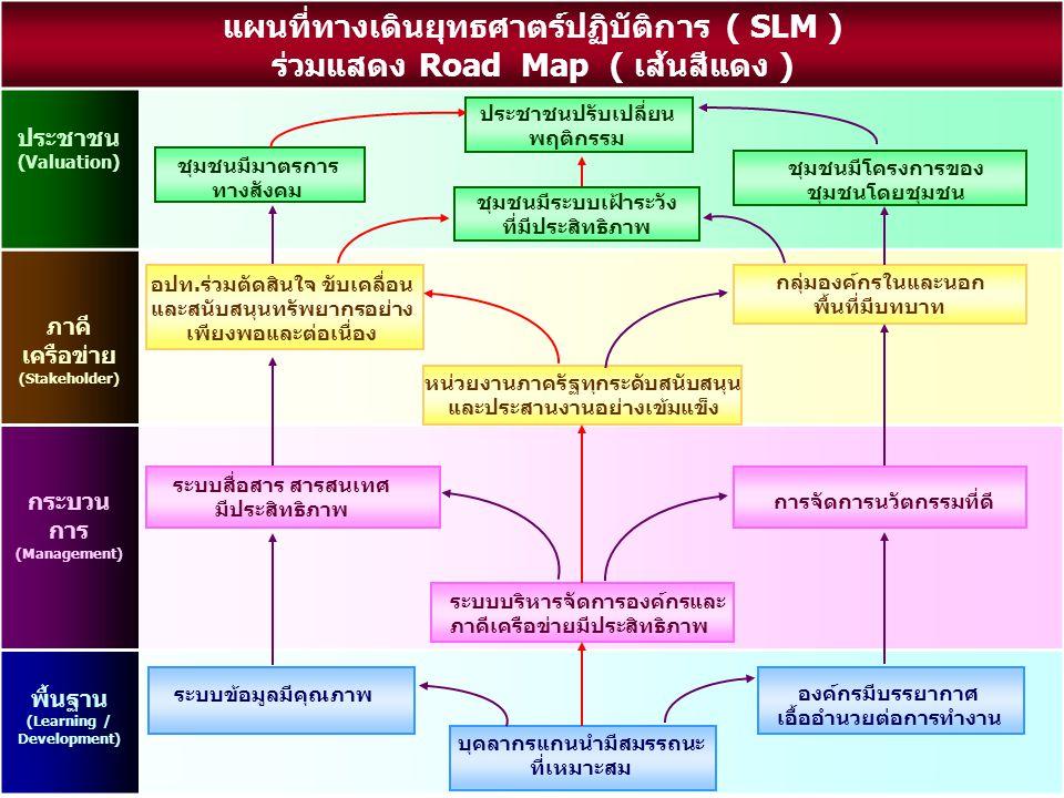แผนที่ทางเดินยุทธศาตร์ปฏิบัติการ ( SLM ) ร่วมแสดง Road Map ( เส้นสีแดง ) ประชาชน (Valuation) ภาคี เครือข่าย (Stakeholder) กระบวน การ (Management) พื้น