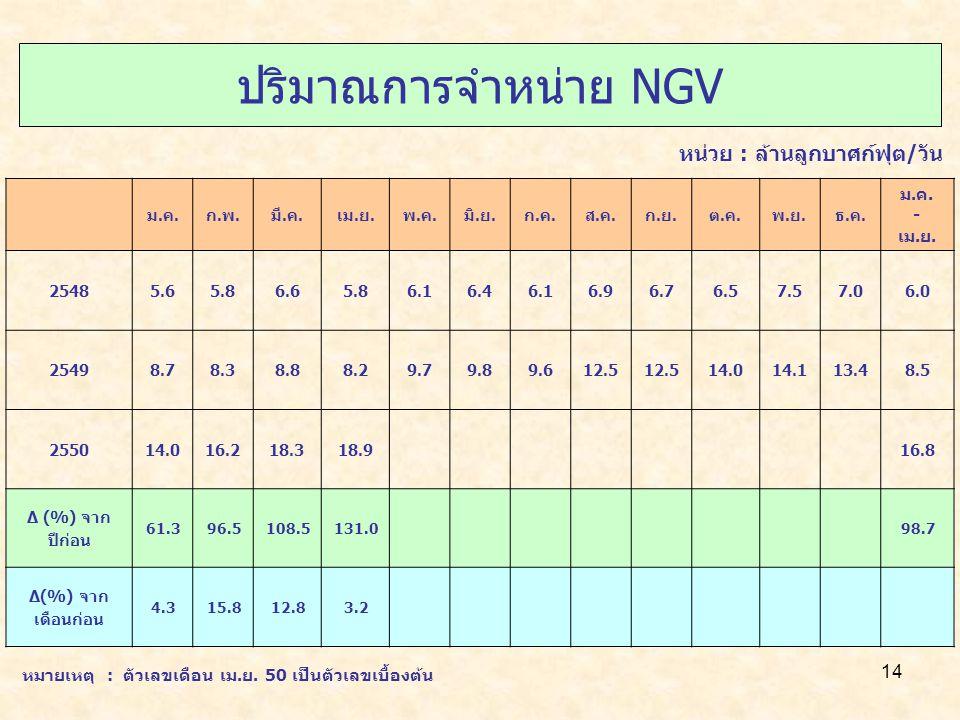 14 ปริมาณการจำหน่าย NGV ม.ค.ก.พ.มี.ค.เม.ย.พ.ค.มิ.ย.ก.ค.ส.ค.ก.ย.ต.ค.พ.ย.ธ.ค. ม.ค. - เม.ย. 25485.65.86.65.86.16.46.16.96.76.57.57.06.0 25498.78.38.88.29