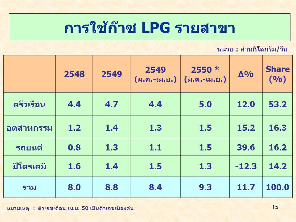 15 การใช้ก๊าซ LPG รายสาขา หน่วย : ล้านกิโลกรัม/วัน 25482549 (ม.ค.-เม.ย.) 2550 * (ม.ค.-เม.ย.) Δ%Δ% Share (%) ครัวเรือน4.44.74.45.012.053.2 อุตสาหกรรม1.