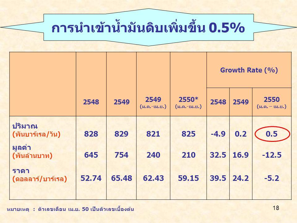 18 Growth Rate (%) 25482549 (ม.ค.-เม.ย.) 2550* (ม.ค.-เม.ย.) 25482549 2550 (ม.ค. – เม.ย.) ปริมาณ (พันบาร์เรล/วัน) 828829821825-4.90.20.5 มูลค่า (พันล้า