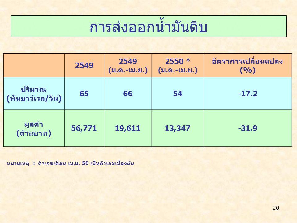 20 การส่งออกน้ำมันดิบ 2549 (ม.ค.-เม.ย.) 2550 * (ม.ค.-เม.ย.) อัตราการเปลี่ยนแปลง (%) ปริมาณ (พันบาร์เรล/วัน) 656654-17.2 มูลค่า (ล้านบาท) 56,77119,6111