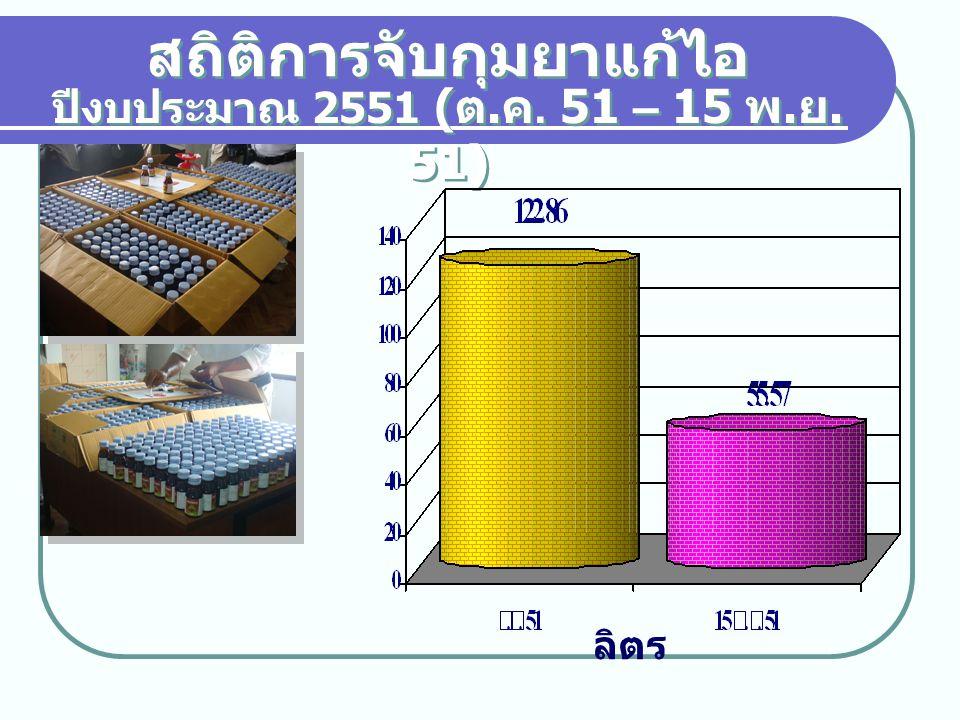 สถิติการจับกุมยาแก้ไอ ปีงบประมาณ 2551 ( ต. ค. 51 – 15 พ. ย. 51) ลิตร