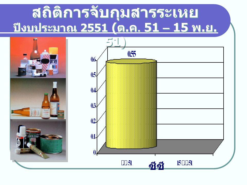 สถิติการจับกุมสารระเหย ปีงบประมาณ 2551 ( ต. ค. 51 – 15 พ. ย. 51) ซีซี