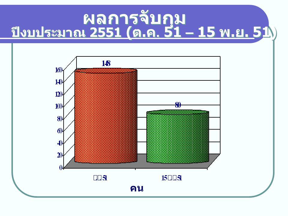 สถิติการจับกุมยาไอซ์ ปีงบประมาณ 2551 ( ต. ค. 51 – 15 พ. ย. 51) กรัม
