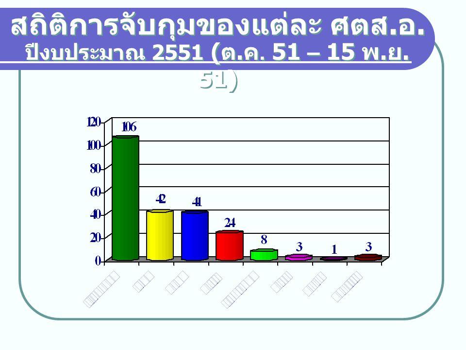 สถิติการจับกุม จำแนกตามข้อ กล่าวหา ปีงบประมาณ 2551 ( ต.