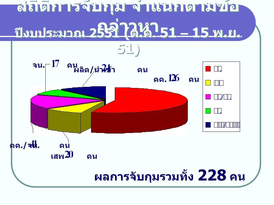 สถิติการจับกุม จำแนกตามข้อ กล่าวหา ปีงบประมาณ 2551 ( ต. ค. 51 – 15 พ. ย. 51) ผลการจับกุมรวมทั้ง 228 คน จน. คน ผลิต / นำเข้า คน คค. คน คค./ จน. คน เสพ