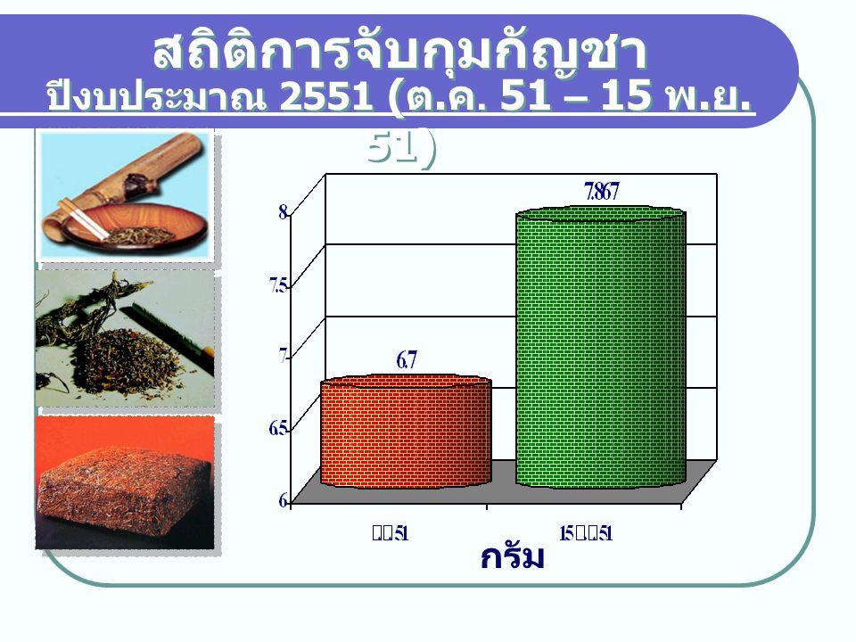 สถิติการจับกุมยาบ้า ปีงบประมาณ 2551 ( ต. ค. 51 – 15 พ. ย. 51) เม็ด
