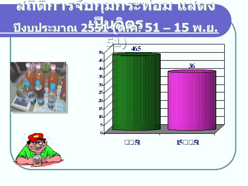 สถิติการจับกุมกระท่อม แสดง เป็นลิตร ปีงบประมาณ 2551 ( ต. ค. 51 – 15 พ. ย. 51)