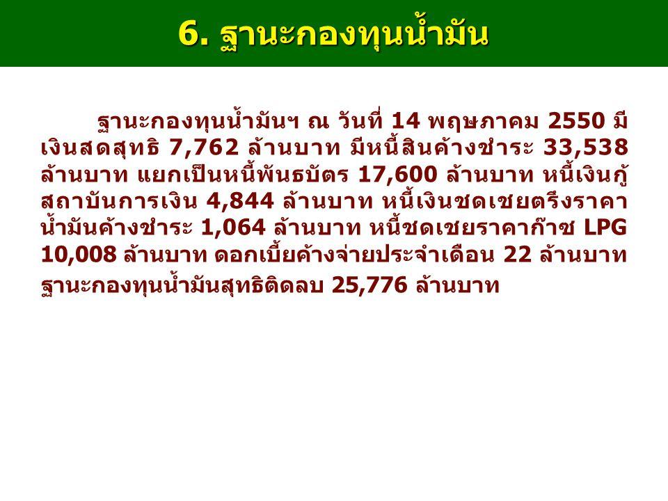 6. ฐานะกองทุนน้ำมัน ฐานะกองทุนน้ำมันฯ ณ วันที่ 14 พฤษภาคม 2550 มี เงินสดสุทธิ 7,762 ล้านบาท มีหนี้สินค้างชำระ 33,538 ล้านบาท แยกเป็นหนี้พันธบัตร 17,60